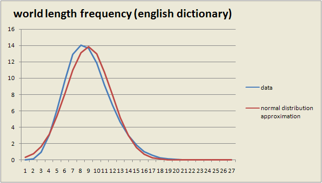 Words english dictionary expected value 89546 dispersion 82675 ccuart Image collections